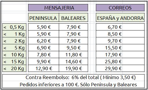 Tarifes Spain